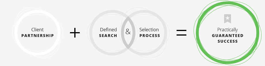defined selection process